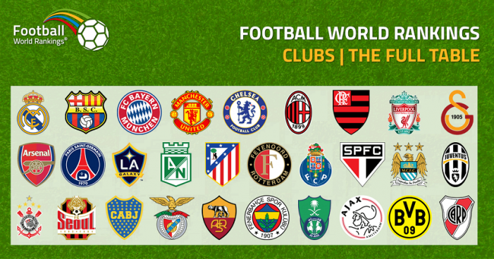 Top 50 Football Clubs In The World – 2018