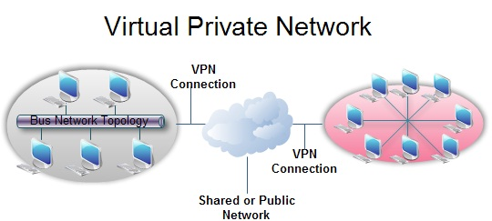 5 Benefits Of VPN
