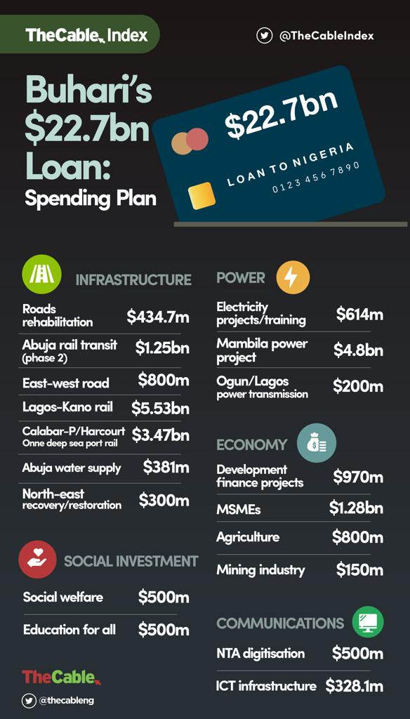 Breakdown of Buhari's $22.7bn Loan Spending Plan